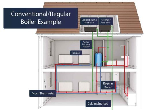 Diagram of how a conventional boiler